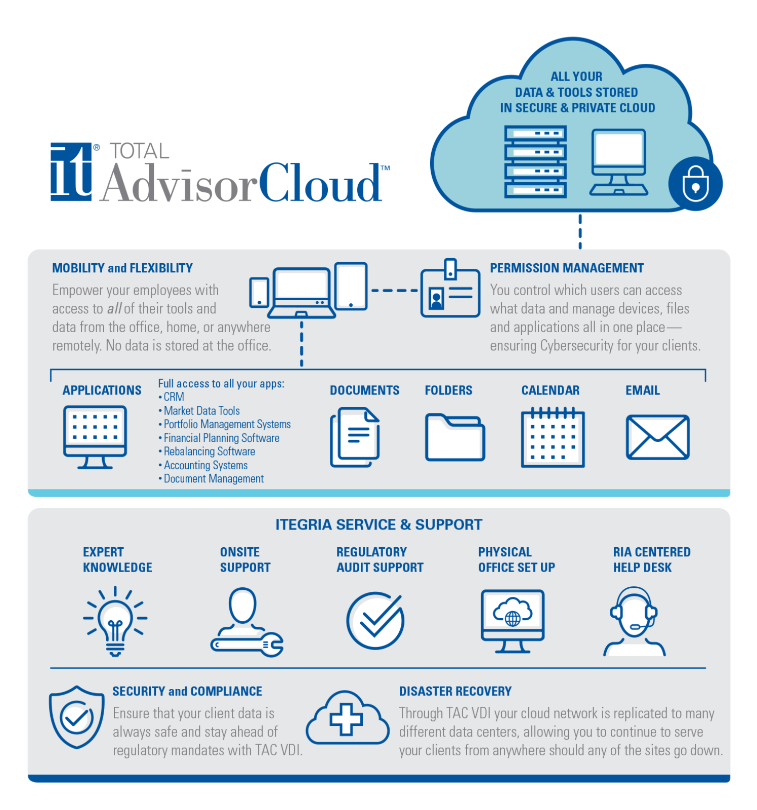 Itegria Advisor Cloud Infographics