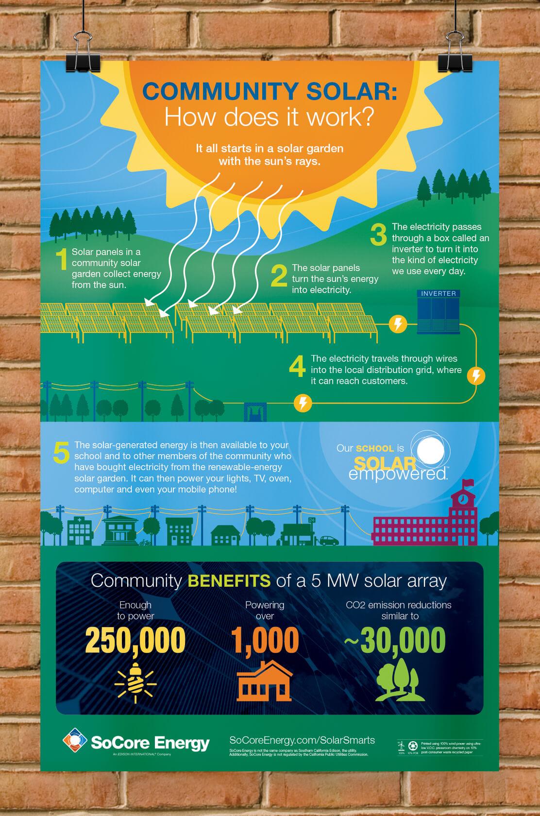 SoCore solar smarts poster image